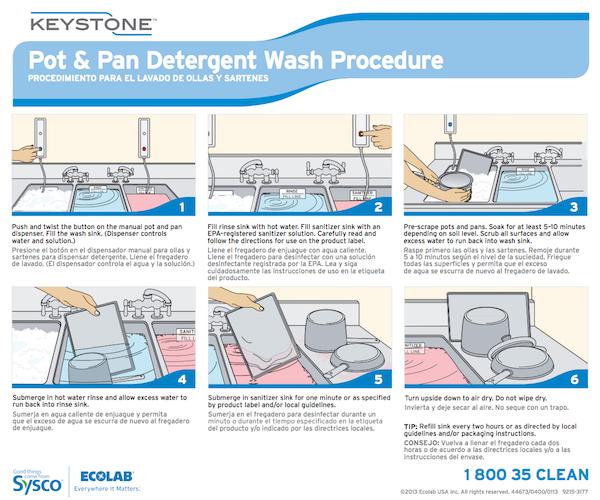 Keystone Pot Amp Pan Detergent Wall Chart